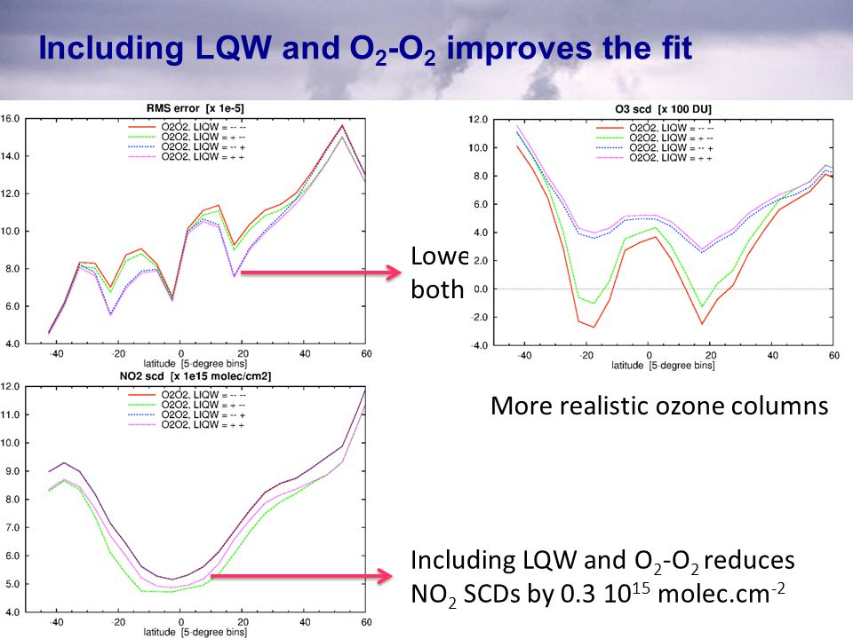Including LQW and O 2 -O 2 improves the fit Lowest RMS when including both LQW and O 2 -O 2 Including LQW and O 2 -O 2 reduces NO 2 SCDs by 0.3 10 15