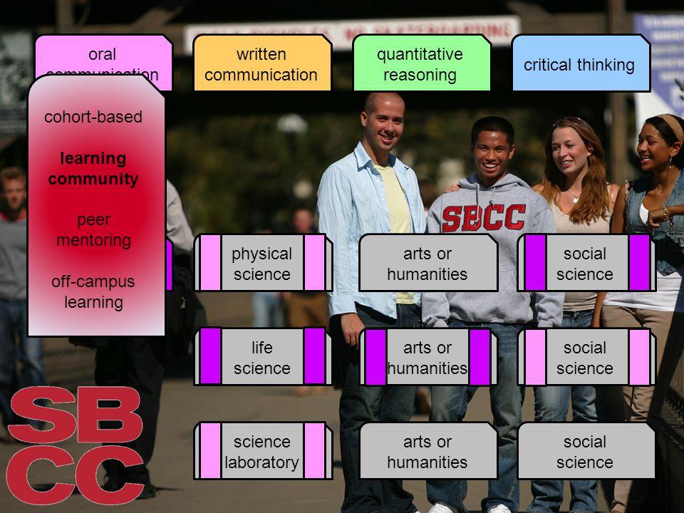oral communication written communication quantitative reasoning critical thinking lifelong learning physical science life science science laboratory a