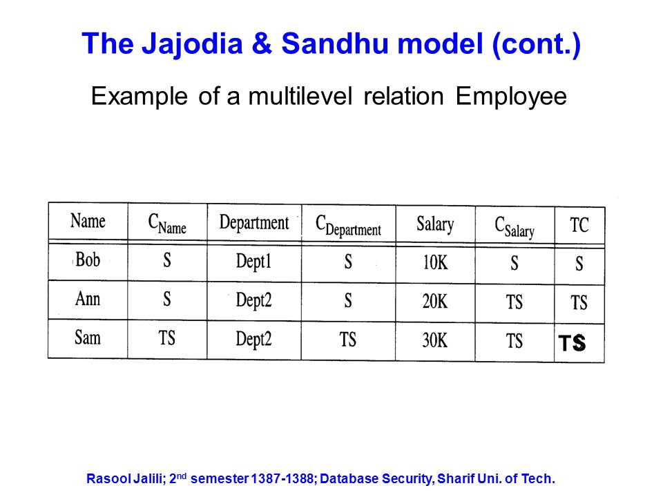 The Jajodia & Sandhu model (cont.) Instances at the S-level and TS-level of the Employee relation Rasool Jalili; 2 nd semester 1387-1388; Database Security, Sharif Uni.