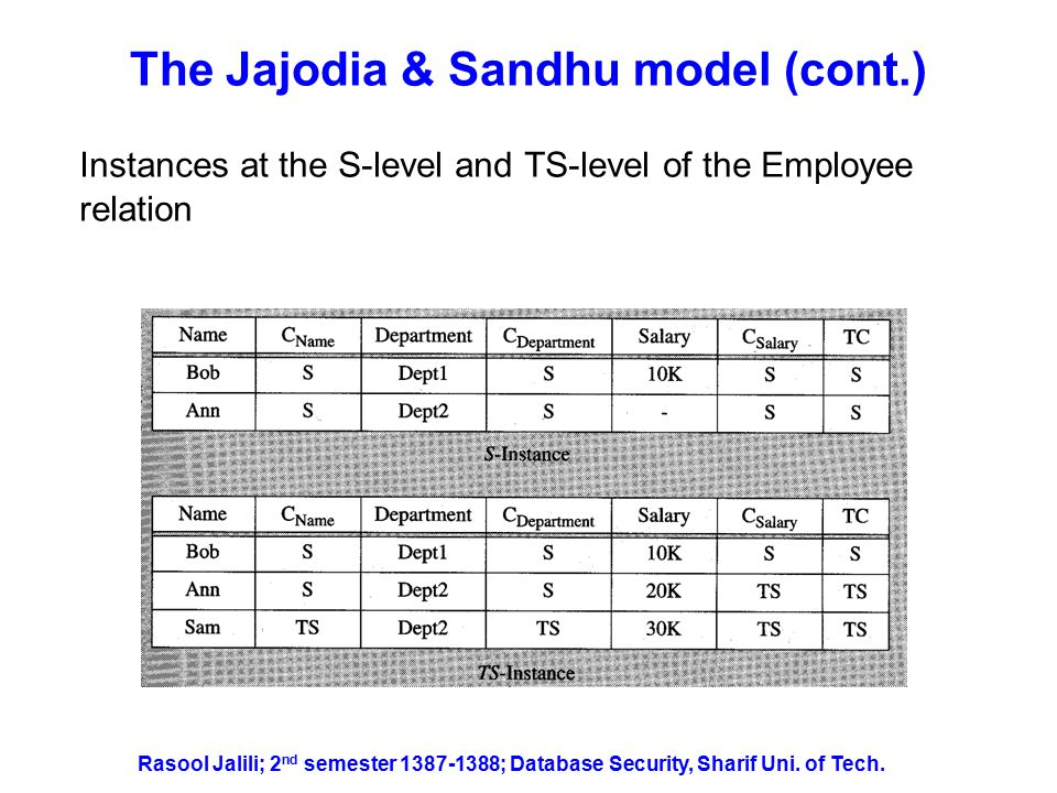 The Jajodia & Sandhu model (cont.) Results of the operation UPDATE salary = 30K WHERE Name = Ann on S and TS instances of Employee from TS subject Rasool Jalili; 2 nd semester 1387-1388; Database Security, Sharif Uni.
