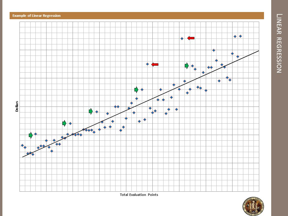 The Linear Regression Chart is for illustrative purposes only and does not reflect real benchmarks Dollars = survey value of the job in the market Total Evaluation Points = Every benchmark evaluation using Hay method Each dot = benchmark job Green arrows = found all nursing in same class family; created a pay structure of its own Red arrows = Point to a premium position; found on the general pay table; these are independent classifications, not Linear Regression Explanation Each benchmark job was evaluated and given a total evaluation point – internal alignment Each of those benchmark jobs was surveyed utilizing the 5 market sources – external alignment This created the plot on the scale; each dot represents a benchmark job and total evaluation points; this created our internal and external alignment; or the visual scatter gram as seen Linear regression is utilized to determine the best straight line fit for the relationship between market dollars and evaluation points upon which the market pay policy was derived Premium Pay Explanation In plotting the benchmarks on the chart, the outliers become visible Outliers are examined to determine their validity An analysis is conducted to determine if the premium positions are in the market For example, if all nurses were consistently above the market pay policy, this would result in the need for a separate nursing pay structure
