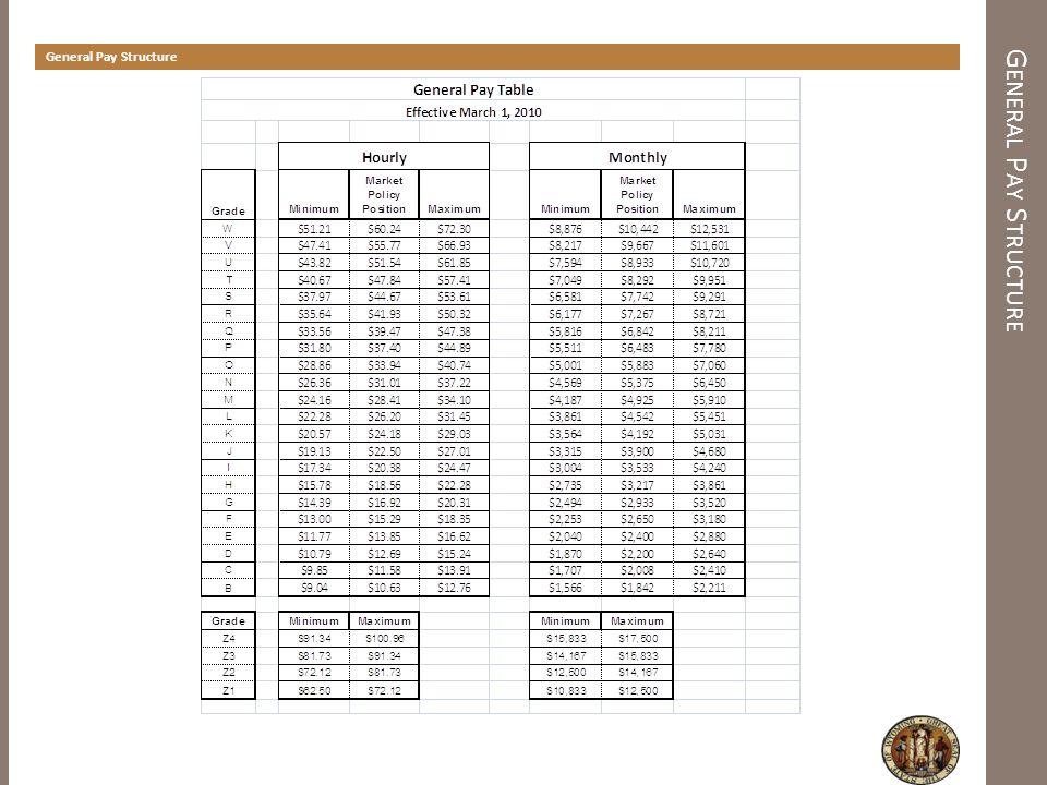 N URSING P AY S TRUCTURE Nursing Pay Structure Nursing Pay Table Effective March 1, 2010 HourlyMonthly GradeMinimum Market Policy PositionMaximumMinimum Market Policy PositionMaximum S $41.00$48.22$57.87$7,105$8,358$10,030 R $38.62$45.43$54.52$6,694$7,875$9,450 Q $36.54$42.98$51.58$6,333$7,450$8,940 P $34.74$40.86$49.04$6,021$7,083$8,500 O $31.43$36.97$44.37$5,447$6,408$7,690 N $28.57$33.61$40.33$4,952$5,825$6,990 M $26.08$30.68$36.82$4,520$5,317$6,381 L $23.95$28.17$33.81$4,151$4,883$5,860 K $22.07$25.96$31.16$3,825$4,500$5,400 J $20.44$24.04$28.86$3,542$4,167$5,001 I $18.19$21.39$25.68$3,152$3,708$4,450 Classifications on the Nursing Pay Table: Class CodeJob TitleGrade HSNU14Nurse DirectorS HSNU12Nurse Manager IIP HSNU11Nurse Manager IO HSNU10Senior NurseN HSNU08NurseL HSNU06LPNI SOMC11RN - Medical Case SupervisorO SOMC10RN - Medical Case ReviewerN