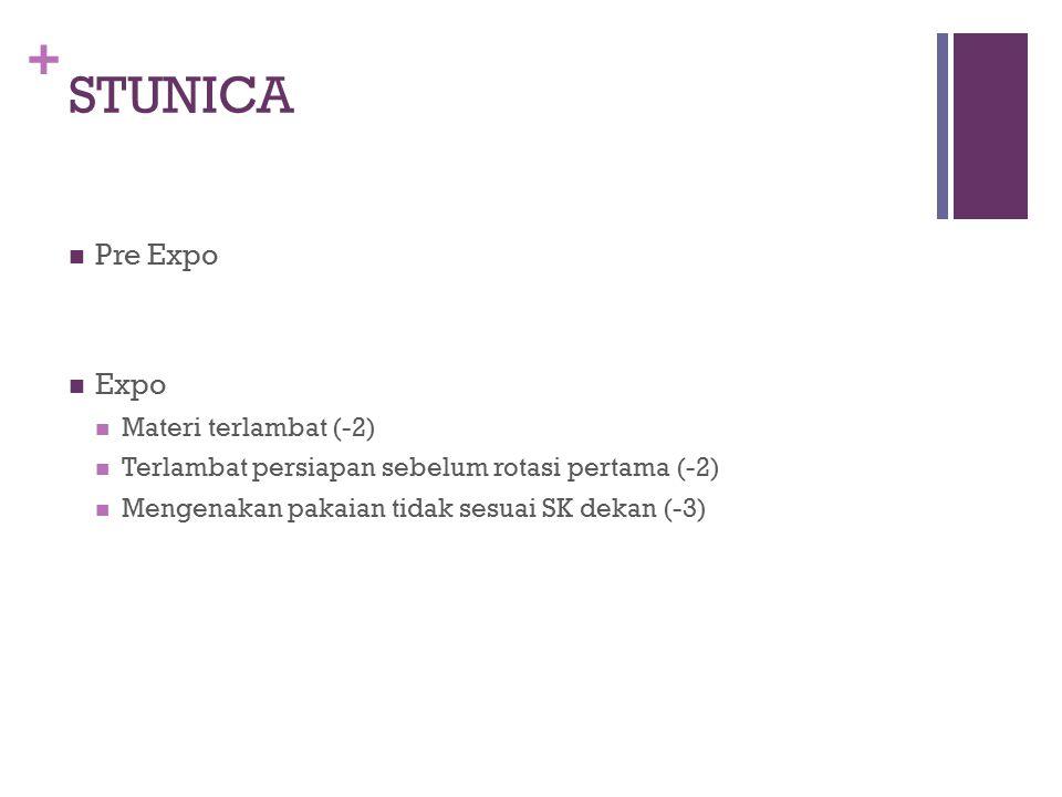 + STUNICA Pre Expo Expo Materi terlambat (-2) Terlambat persiapan sebelum rotasi pertama (-2) Mengenakan pakaian tidak sesuai SK dekan (-3)
