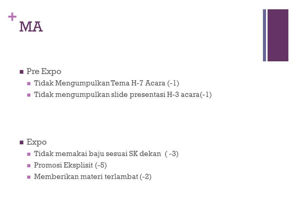 + MA Pre Expo Tidak Mengumpulkan Tema H-7 Acara (-1) Tidak mengumpulkan slide presentasi H-3 acara(-1) Expo Tidak memakai baju sesuai SK dekan ( -3) Promosi Eksplisit (-5) Memberikan materi terlambat (-2)