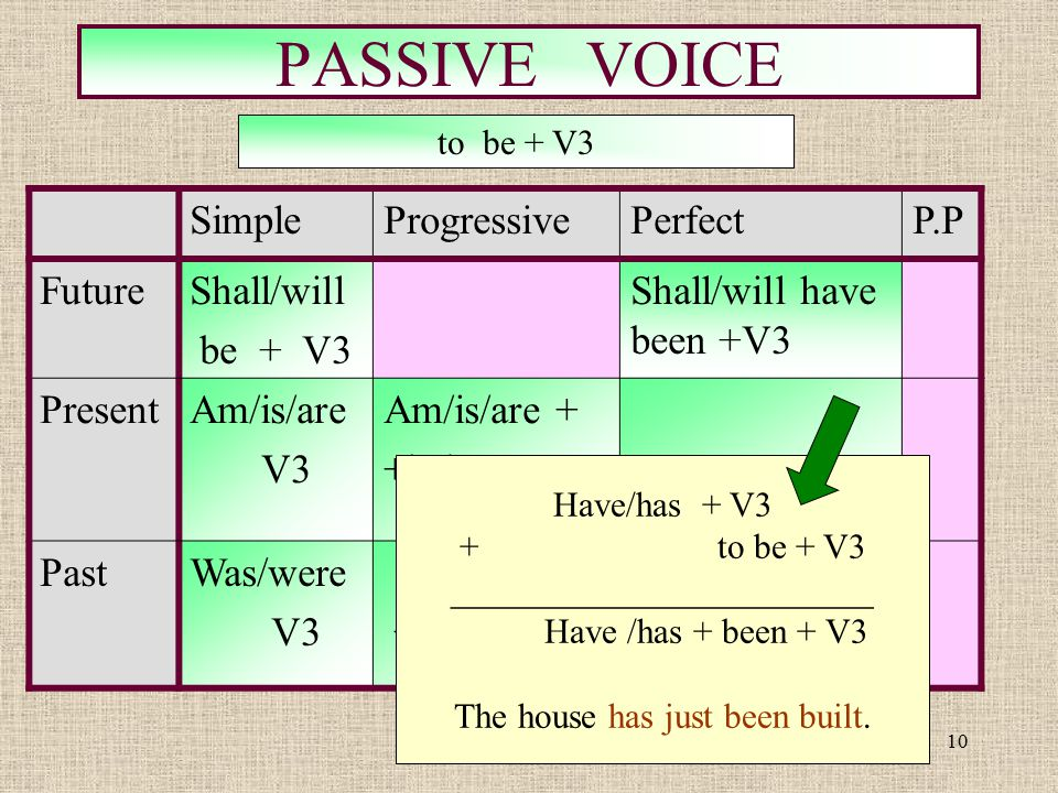 10 PASSIVE VOICE SimpleProgressivePerfectP.P FutureShall/will be + V3 Shall/will have been +V3 PresentAm/is/are V3 Am/is/are + +being+V3 PastWas/were