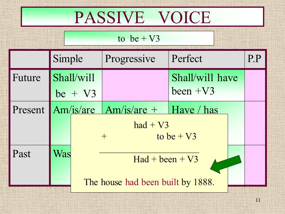 11 PASSIVE VOICE SimpleProgressivePerfectP.P FutureShall/will be + V3 Shall/will have been +V3 PresentAm/is/are V3 Am/is/are + +being+V3 Have / has be