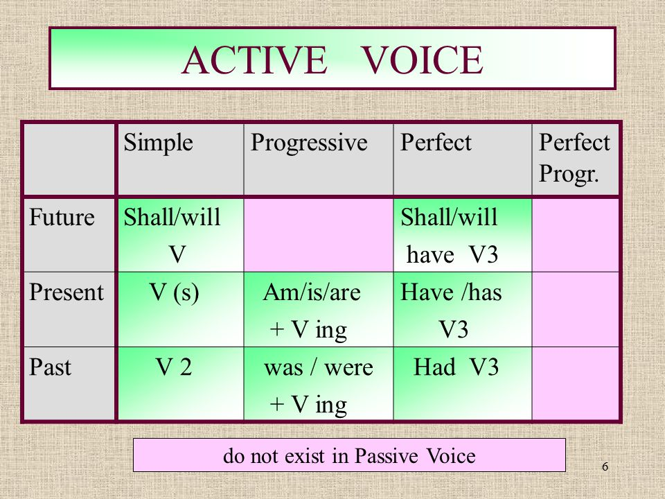 6 ACTIVE VOICE do not exist in Passive Voice SimpleProgressivePerfectPerfect Progr. FutureShall/will V Shall/will have V3 Present V (s) Am/is/are + V