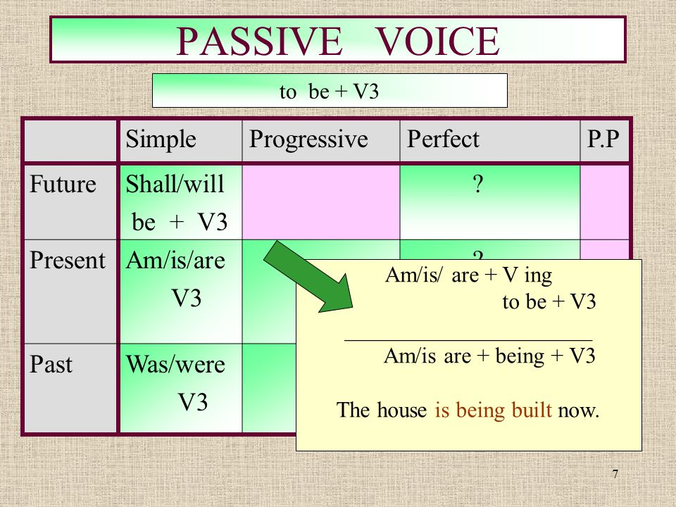 7 PASSIVE VOICE SimpleProgressivePerfectP.P FutureShall/will be + V3 ? PresentAm/is/are V3 ? PastWas/were V3 ? to be + V3 Am/is/ are + V ing + to be +