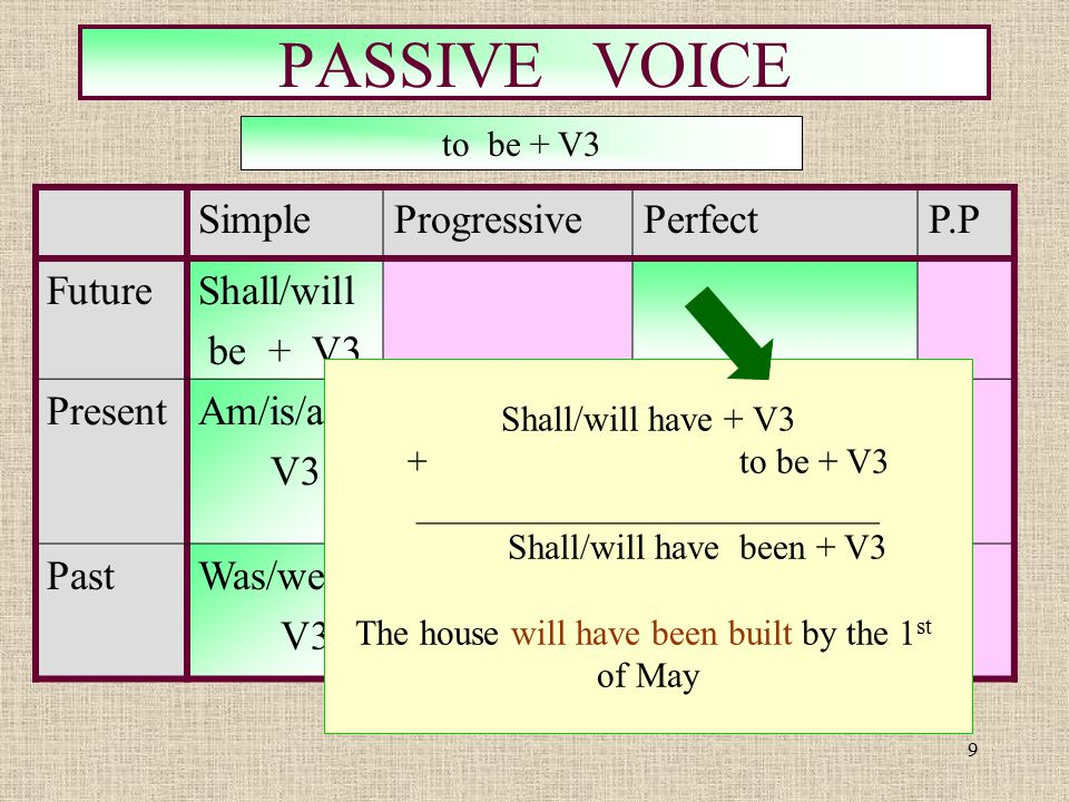 10 PASSIVE VOICE SimpleProgressivePerfectP.P FutureShall/will be + V3 Shall/will have been +V3 PresentAm/is/are V3 Am/is/are + +being+V3 PastWas/were V3 was / were + being+ V3 to be + V3 Have/has + V3 + to be + V3 ________________________ Have /has + been + V3 The house has just been built.
