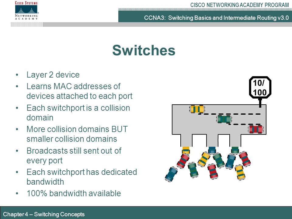 CCNA3: Switching Basics and Intermediate Routing v3.0 CISCO NETWORKING ACADEMY PROGRAM Chapter 4 – Switching Concepts Switches Layer 2 device Learns MAC addresses of devices attached to each port Each switchport is a collision domain More collision domains BUT smaller collision domains Broadcasts still sent out of every port Each switchport has dedicated bandwidth 100% bandwidth available