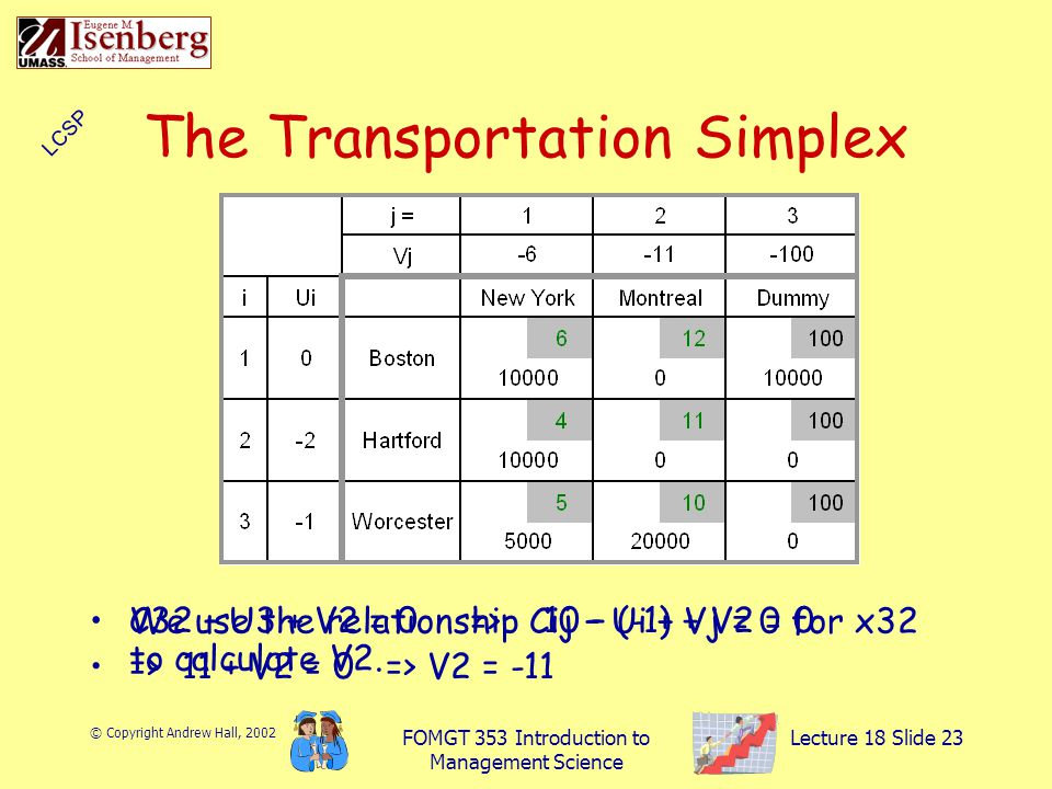 © Copyright Andrew Hall, 2002 FOMGT 353 Introduction to Management Science Lecture 18 Slide 23 The Transportation Simplex We use the relationship Cij – Ui + Vj = 0 for x32 to calculate V2.