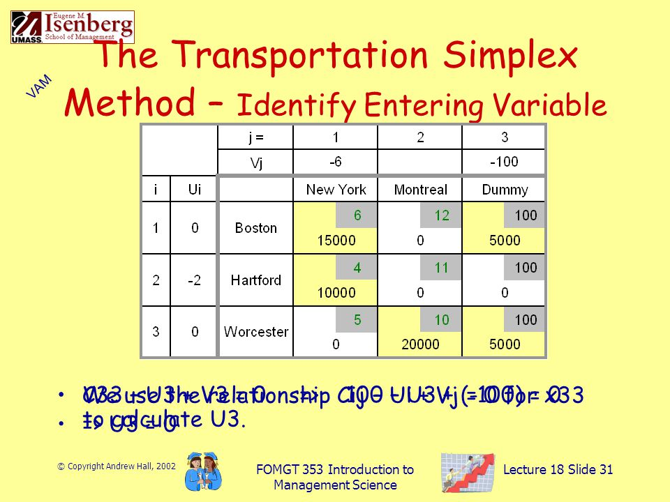 © Copyright Andrew Hall, 2002 FOMGT 353 Introduction to Management Science Lecture 18 Slide 31 The Transportation Simplex Method – Identify Entering Variable We use the relationship Cij – Ui + Vj = 0 for x33 to calculate U3.