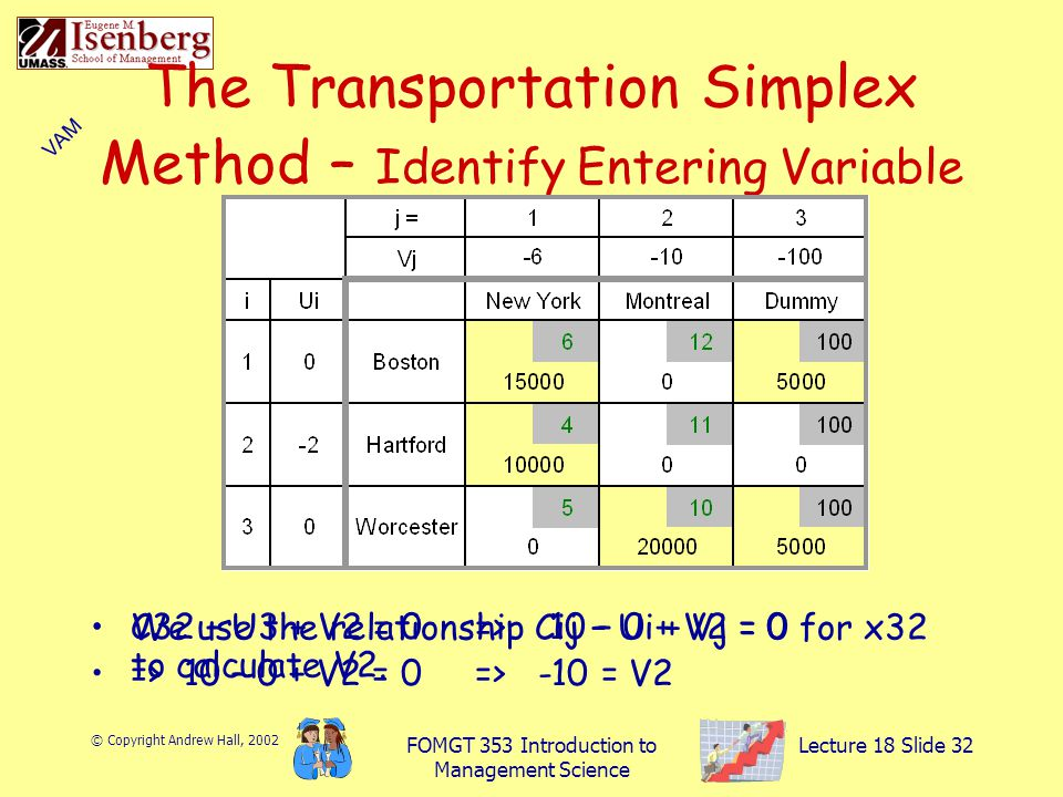 © Copyright Andrew Hall, 2002 FOMGT 353 Introduction to Management Science Lecture 18 Slide 32 The Transportation Simplex Method – Identify Entering Variable We use the relationship Cij – Ui + Vj = 0 for x32 to calculate V2.