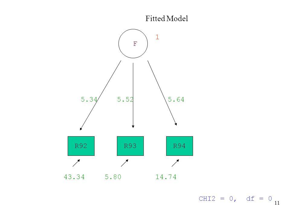 11 Fitted Model R92R94R93 F 5.345.525.64 CHI2 = 0, df = 0 43.345.8014.74 1