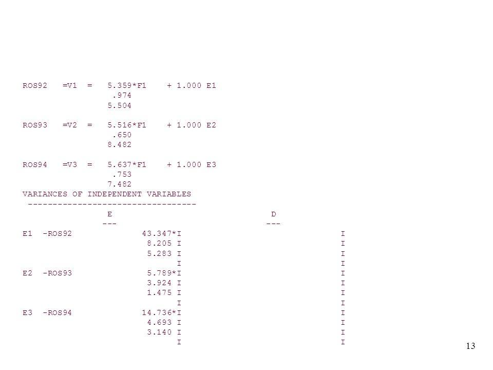13 ROS92 =V1 = 5.359*F1 + 1.000 E1.974 5.504 ROS93 =V2 = 5.516*F1 + 1.000 E2.650 8.482 ROS94 =V3 = 5.637*F1 + 1.000 E3.753 7.482 VARIANCES OF INDEPENDENT VARIABLES ---------------------------------- E D --- --- E1 -ROS92 43.347*I I 8.205 I I 5.283 I I I I E2 -ROS93 5.789*I I 3.924 I I 1.475 I I I I E3 -ROS94 14.736*I I 4.693 I I 3.140 I I I I
