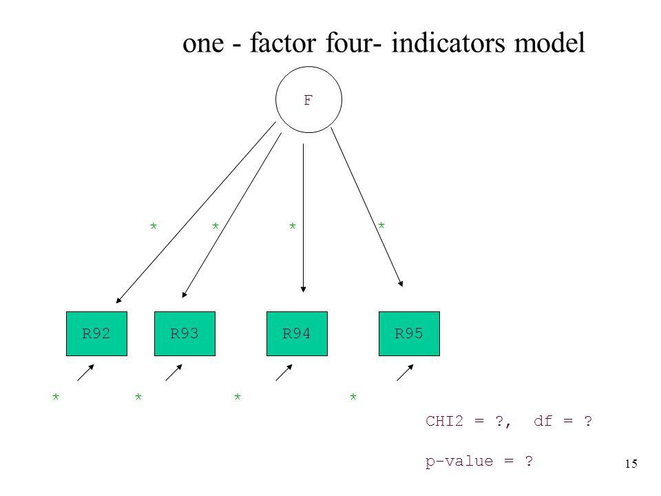 15 one - factor four- indicators model R93R95R94 F ** * CHI2 = , df = p-value = R92 * ****