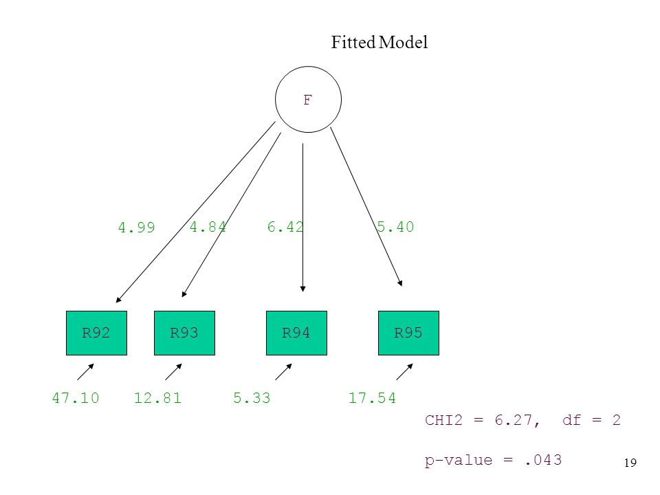19 Fitted Model R93R95R94 F 4.846.425.40 CHI2 = 6.27, df = 2 p-value =.043 R92 4.99 17.545.3312.8147.10