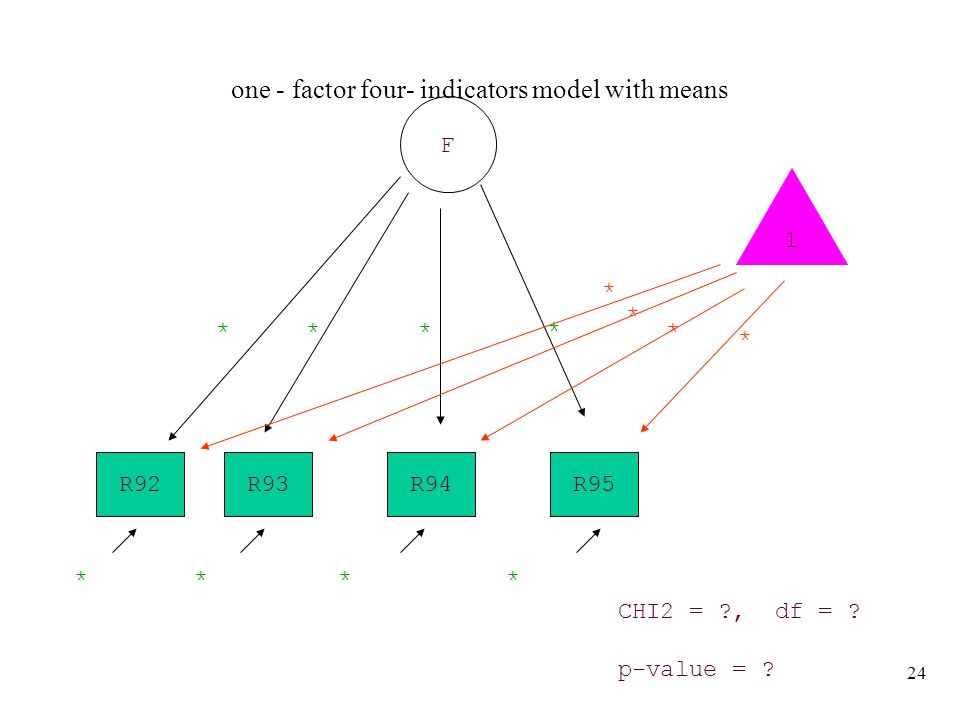 24 one - factor four- indicators model with means R93R95R94 F ** * CHI2 = ?, df = .