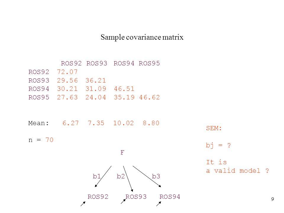 9 Sample covariance matrix ROS92 ROS93ROS94 ROS95 ROS9272.07 ROS9329.5636.21 ROS9430.2131.0946.51 ROS9527.6324.0435.19 46.62 Mean: 6.27 7.35 10.02 8.80 n = 70 ROS92 ROS93 ROS94 F b1b2b3 SEM: bj = .