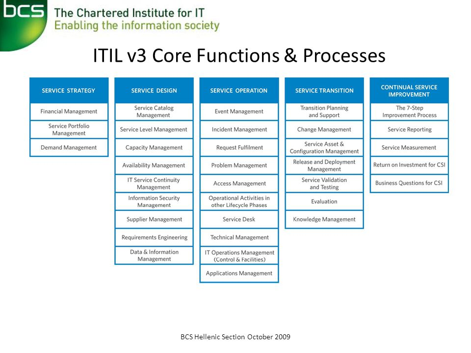 ITIL v3 Core Functions & Processes BCS Hellenic Section October 2009