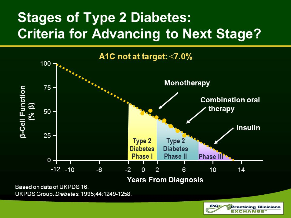 Stages of Type 2 Diabetes: Criteria for Advancing to Next Stage? 100 75 50 25 0 -10-6-22061014 -12 Years From Diagnosis β-Cell Function (% β) Type 2 D