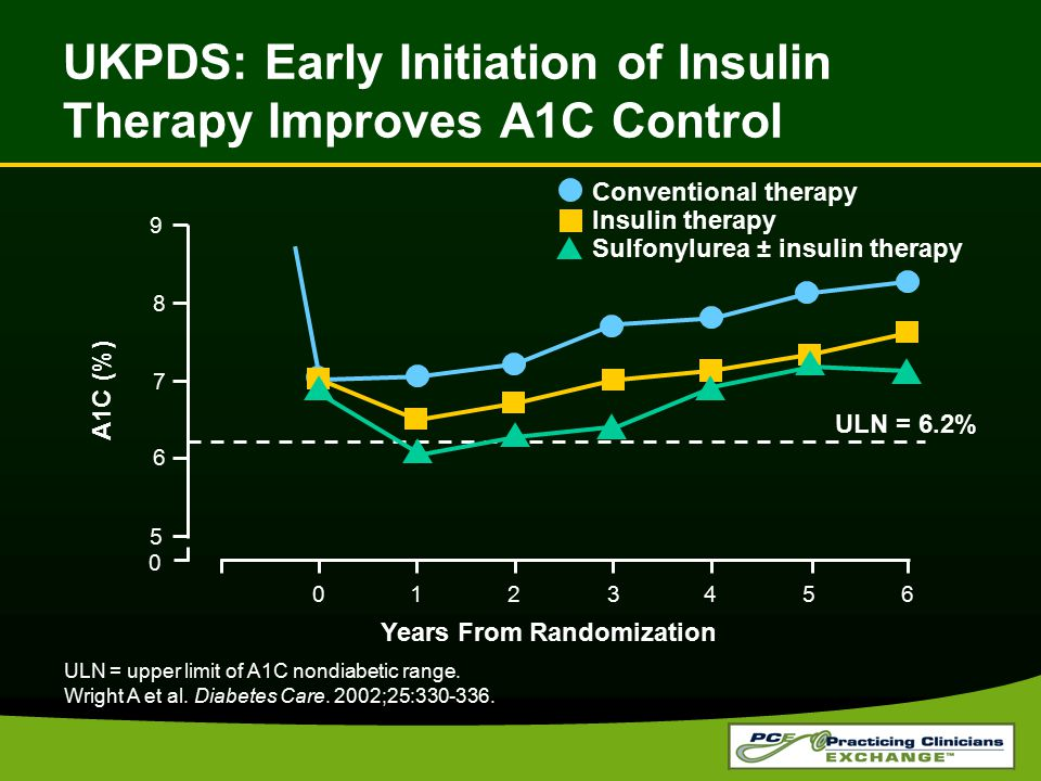 UKPDS: Early Initiation of Insulin Therapy Improves A1C Control ULN = upper limit of A1C nondiabetic range. Wright A et al. Diabetes Care. 2002;25:330