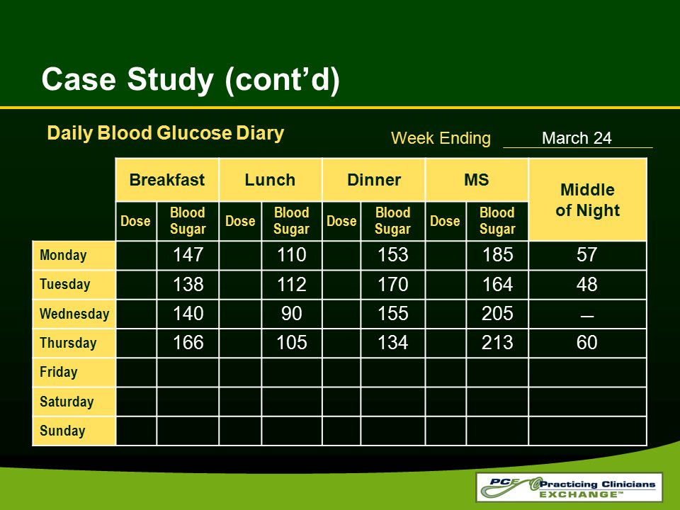 Case Study (cont'd) BreakfastLunchDinnerMS Middle of Night Dose Blood Sugar Dose Blood Sugar Dose Blood Sugar Dose Blood Sugar Monday 14711015318557 T