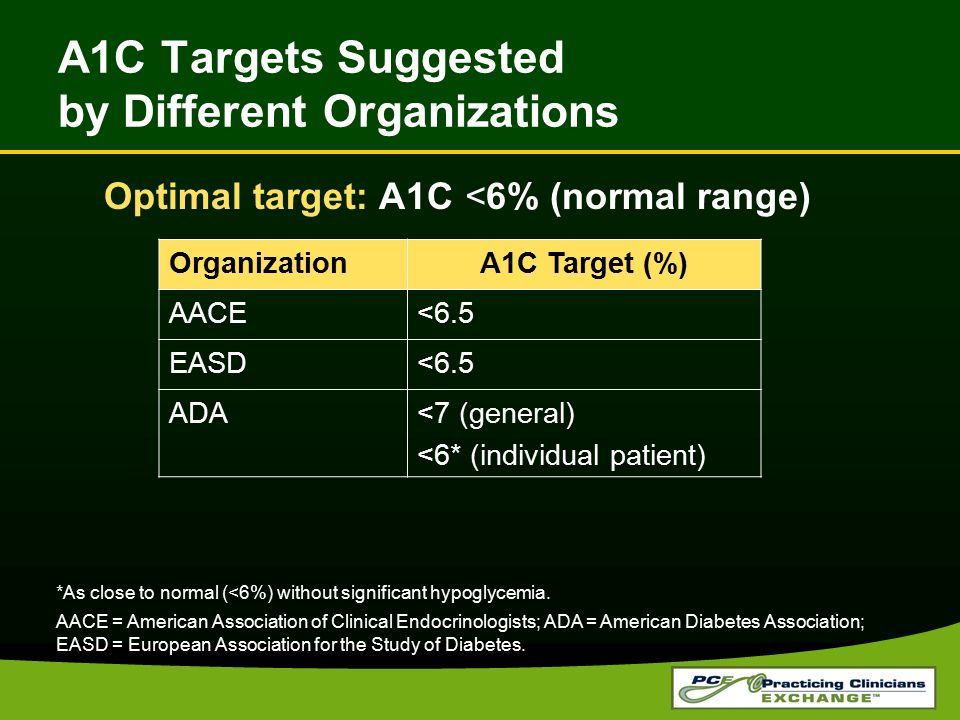 A1C Targets Suggested by Different Organizations Optimal target: A1C <6% (normal range) *As close to normal (<6%) without significant hypoglycemia. AA
