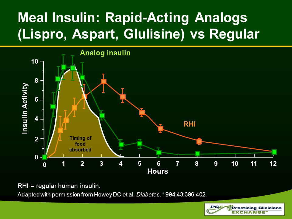 Meal Insulin: Rapid-Acting Analogs (Lispro, Aspart, Glulisine) vs Regular Hours RHI = regular human insulin. Adapted with permission from Howey DC et