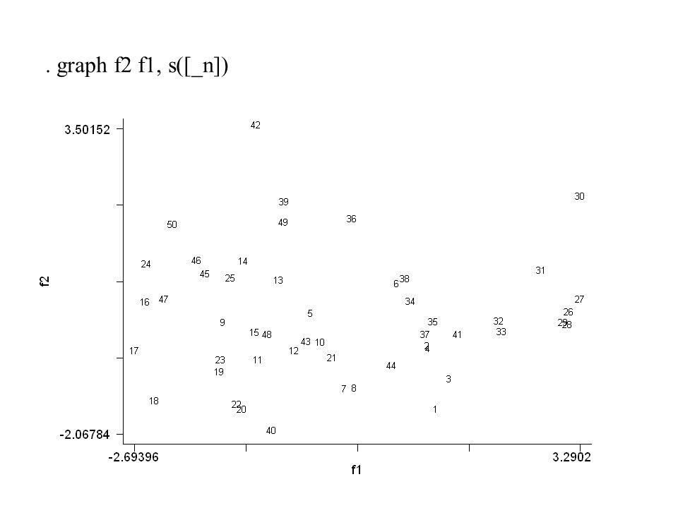 . graph f2 f1, s([_n])