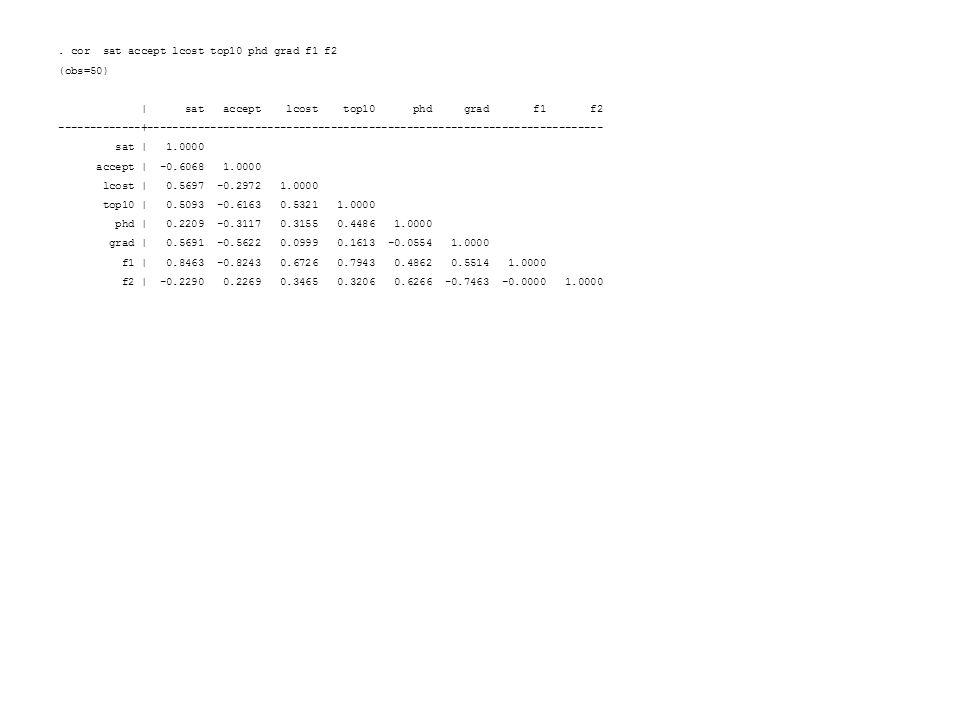 . cor sat accept lcost top10 phd grad f1 f2 (obs=50)   sat accept lcost top10 phd grad f1 f2 -------------+-------------------------------------------