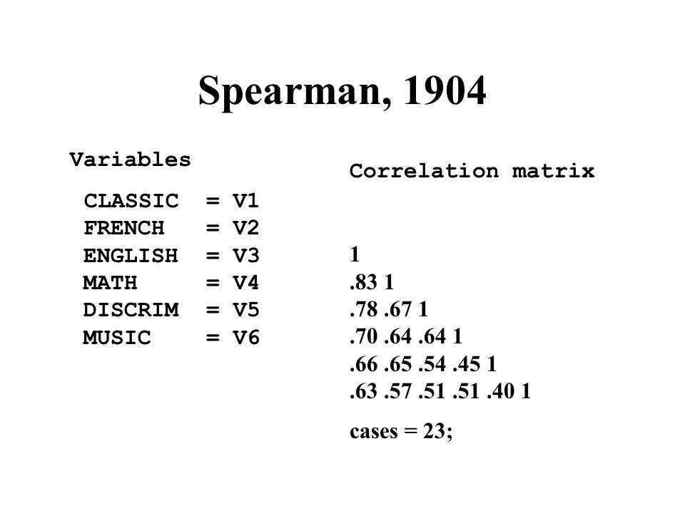 Spearman, 1904 Variables CLASSIC = V1 FRENCH = V2 ENGLISH = V3 MATH = V4 DISCRIM = V5 MUSIC = V6 Correlation matrix 1.83 1.78.67 1.70.64.64 1.66.65.54.45 1.63.57.51.51.40 1 cases = 23;