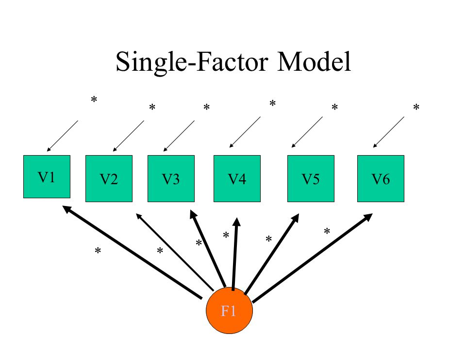 Single-Factor Model V1 V4V3V2 F1 ** * * * ** * V6V5 ** * *