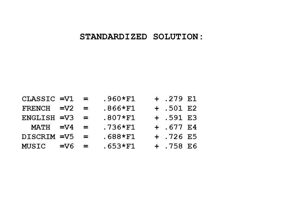 STANDARDIZED SOLUTION: CLASSIC =V1 =.960*F1 +.279 E1 FRENCH =V2 =.866*F1 +.501 E2 ENGLISH =V3 =.807*F1 +.591 E3 MATH =V4 =.736*F1 +.677 E4 DISCRIM =V5 =.688*F1 +.726 E5 MUSIC =V6 =.653*F1 +.758 E6