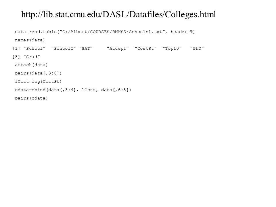 data=read.table( G:/Albert/COURSES/RMMSS/Schools1.txt , header=T) names(data) [1] School SchoolT SAT Accept CostSt Top10 PhD [8] Grad attach(data) pairs(data[,3:8]) lCost=log(CostSt) cdata=cbind(data[,3:4], lCost, data[,6:8]) pairs(cdata) http://lib.stat.cmu.edu/DASL/Datafiles/Colleges.html