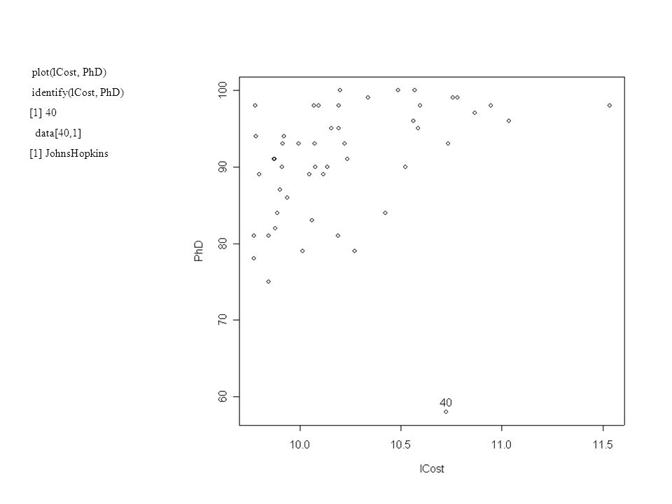 > round(cor(cdata),3) SAT Accept lCost Top10 PhD Grad SAT 1.000 -0.607 0.570 0.509 0.221 0.569 Accept -0.607 1.000 -0.297 -0.616 -0.312 -0.562 lCost 0.570 -0.297 1.000 0.532 0.316 0.100 Top10 0.509 -0.616 0.532 1.000 0.449 0.161 PhD 0.221 -0.312 0.316 0.449 1.000 -0.055 Grad 0.569 -0.562 0.100 0.161 -0.055 1.000 > plot(lCost, PhD) > identify(lCost, PhD) [1] 40 > data[40,1] [1] JohnsHopkins 50 Levels: Amherst Barnard Bates Berkeley Bowdoin Brown BrynMawr...