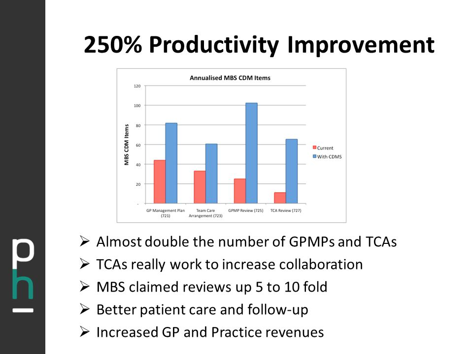 250% Productivity Improvement  Almost double the number of GPMPs and TCAs  TCAs really work to increase collaboration  MBS claimed reviews up 5 to