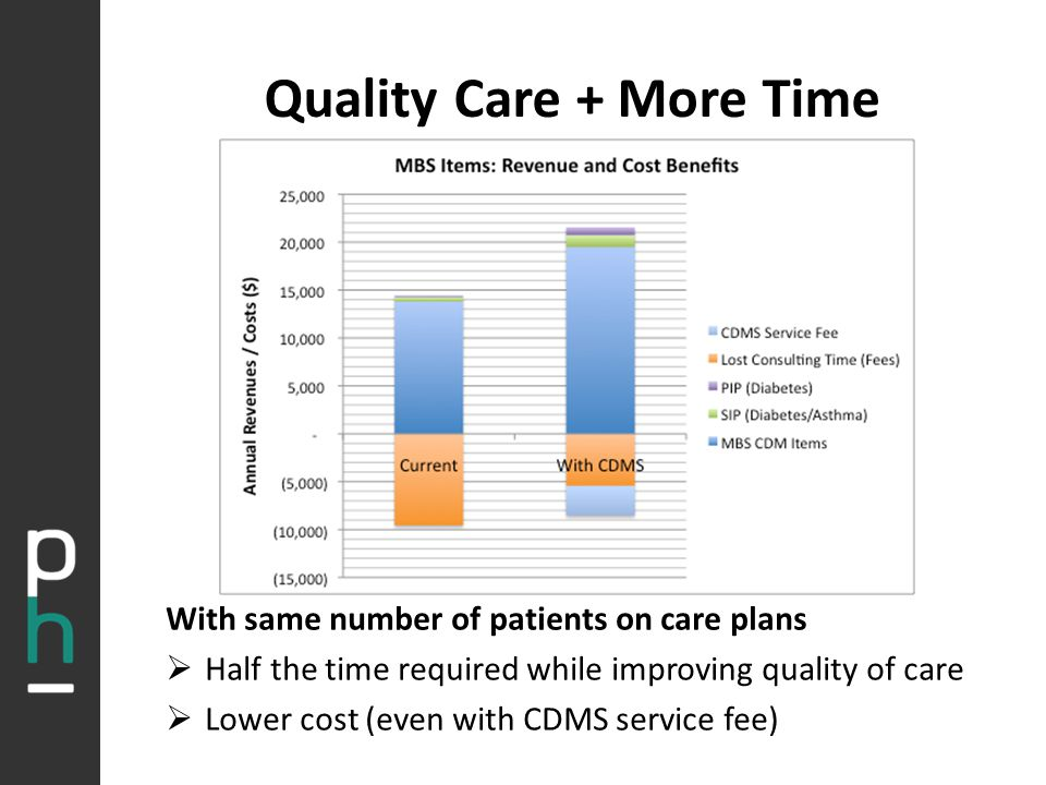 Quality Care + More Time With same number of patients on care plans  Half the time required while improving quality of care  Lower cost (even with CDMS service fee)