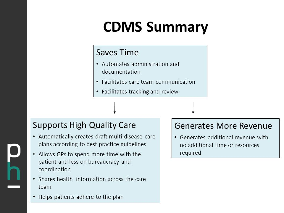 CDMS Summary Saves Time Automates administration and documentation Facilitates care team communication Facilitates tracking and review Supports High Quality Care Automatically creates draft multi-disease care plans according to best practice guidelines Allows GPs to spend more time with the patient and less on bureaucracy and coordination Shares health information across the care team Helps patients adhere to the plan Generates More Revenue Generates additional revenue with no additional time or resources required