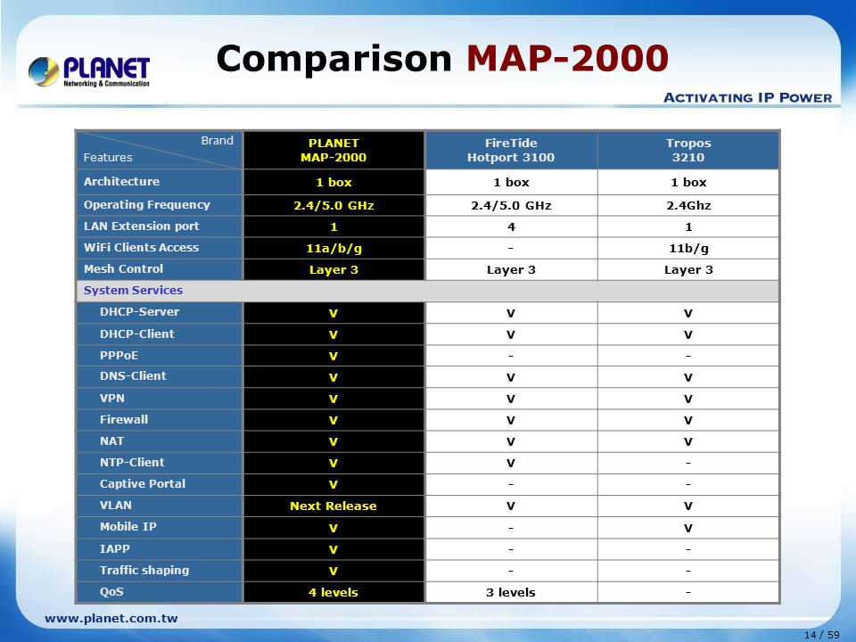 www.planet.com.tw 14 / 59 Comparison MAP-2000 Brand Features PLANET MAP-2000 FireTide Hotport 3100 Tropos 3210 Architecture 1 box Operating Frequency 2.4/5.0 GHz 2.4Ghz LAN Extension port 141 WiFi Clients Access 11a/b/g-11b/g Mesh Control Layer 3 System Services DHCP-Server VVV DHCP-Client VVV PPPoE V-- DNS-Client VVV VPN VVV Firewall VVV NAT VVV NTP-Client VV- Captive Portal V-- VLAN Next ReleaseVV Mobile IP V-V IAPP V-- Traffic shaping V-- QoS 4 levels3 levels-