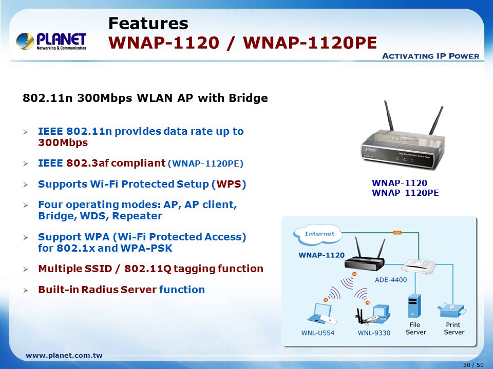 www.planet.com.tw 30 / 59  IEEE 802.11n provides data rate up to 300Mbps  IEEE 802.3af compliant (WNAP-1120PE)  Supports Wi-Fi Protected Setup (WPS)  Four operating modes: AP, AP client, Bridge, WDS, Repeater  Support WPA (Wi-Fi Protected Access) for 802.1x and WPA-PSK  Multiple SSID / 802.11Q tagging function  Built-in Radius Server function Features WNAP-1120 / WNAP-1120PE WNAP-1120 WNAP-1120PE 802.11n 300Mbps WLAN AP with Bridge