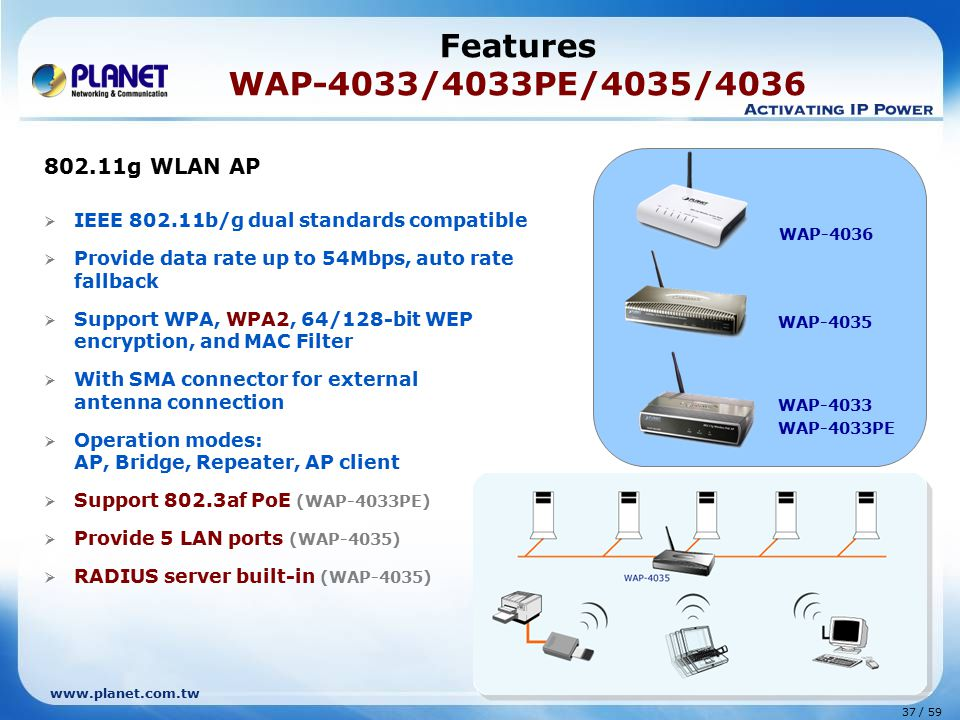 www.planet.com.tw 37 / 59 802.11g WLAN AP  IEEE 802.11b/g dual standards compatible  Provide data rate up to 54Mbps, auto rate fallback  Support WPA, WPA2, 64/128-bit WEP encryption, and MAC Filter  With SMA connector for external antenna connection  Operation modes: AP, Bridge, Repeater, AP client  Support 802.3af PoE (WAP-4033PE)  Provide 5 LAN ports (WAP-4035)  RADIUS server built-in (WAP-4035) Features WAP-4033/4033PE/4035/4036 WAP-4035 WAP-4033 WAP-4033PE WAP-4036