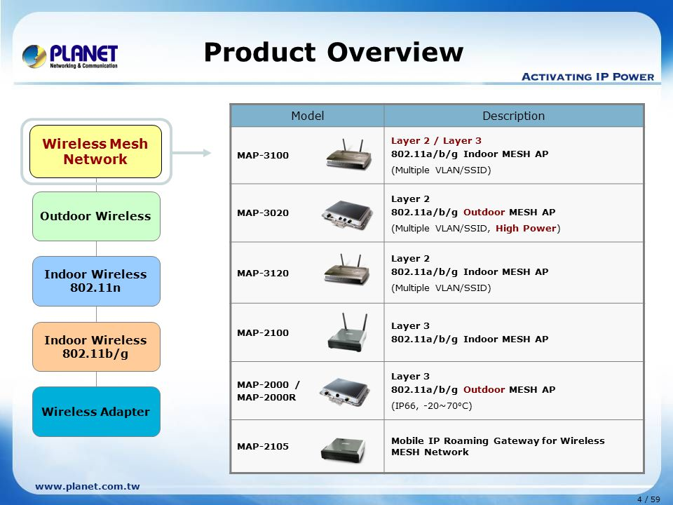 www.planet.com.tw 4 / 59 Outdoor Wireless Indoor Wireless 802.11n Indoor Wireless 802.11b/g Wireless Mesh Network Wireless Adapter Product Overview Mo