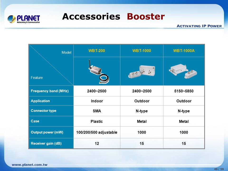 www.planet.com.tw 49 / 59 Accessories Booster Model Feature WBT-200WBT-1000WBT-1000A Frequency band (MHz) 2400~2500 5150~5850 Application IndoorOutdoor Connector type SMAN-type Case PlasticMetal Output power (mW) 100/200/500 adjustable1000 Receiver gain (dB) 1215