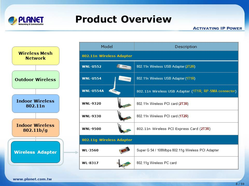 www.planet.com.tw 8 / 59 Outdoor Wireless Indoor Wireless 802.11n Indoor Wireless 802.11b/g Wireless Mesh Network Wireless Adapter Product Overview Mo