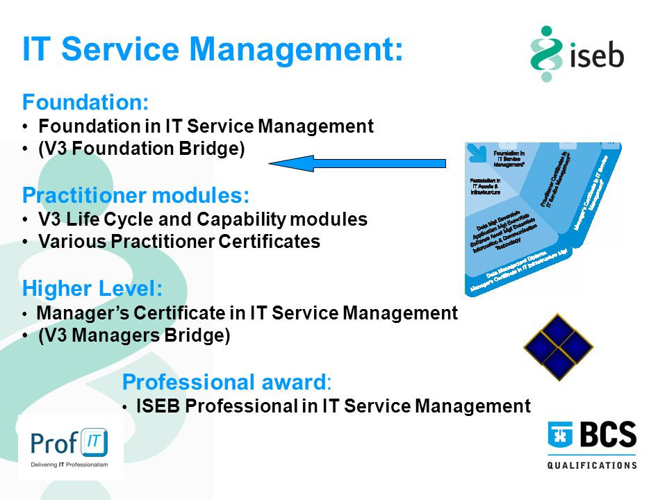 IT Service Management: Foundation: Foundation in IT Service Management (V3 Foundation Bridge) Practitioner modules: V3 Life Cycle and Capability modules Various Practitioner Certificates Higher Level: Manager's Certificate in IT Service Management (V3 Managers Bridge) Professional award: ISEB Professional in IT Service Management