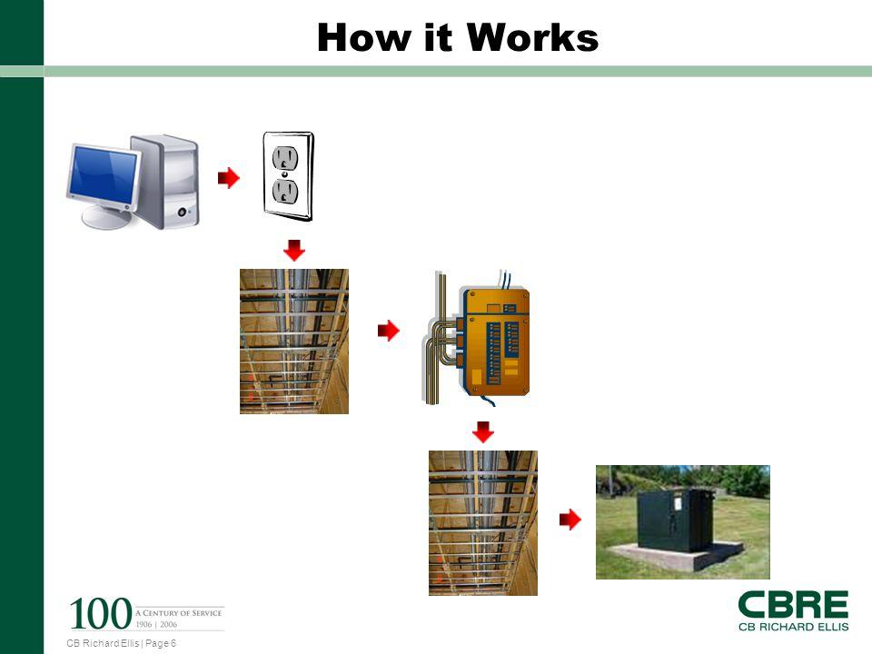 CB Richard Ellis | Page 6 How it Works