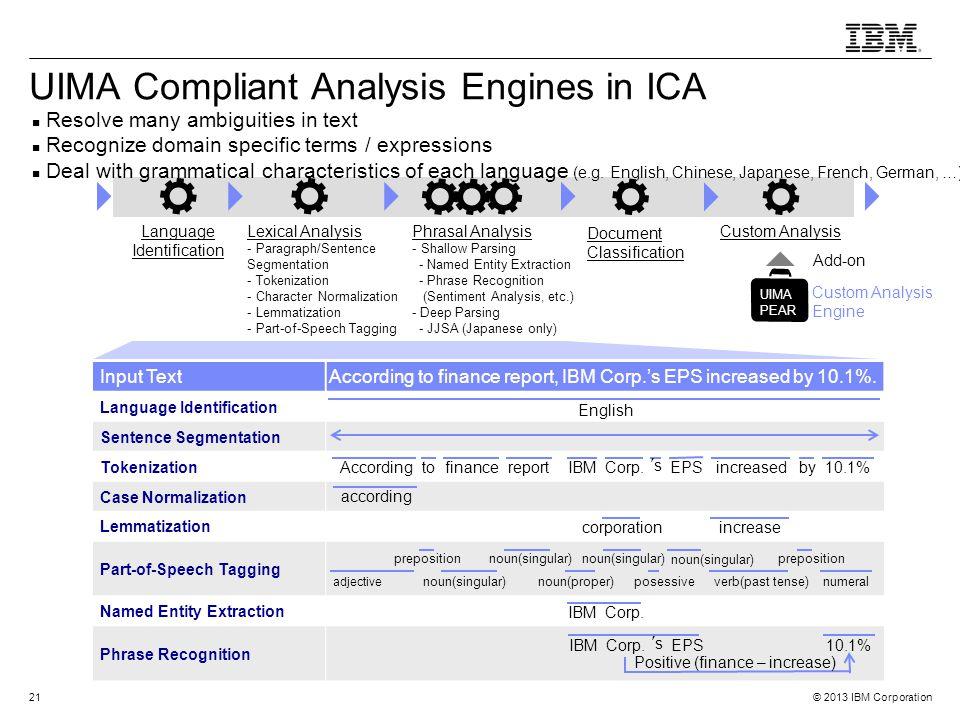 © 2013 IBM Corporation21 UIMA Compliant Analysis Engines in ICA Language Identification Lexical Analysis - Paragraph/Sentence Segmentation - Tokenizat