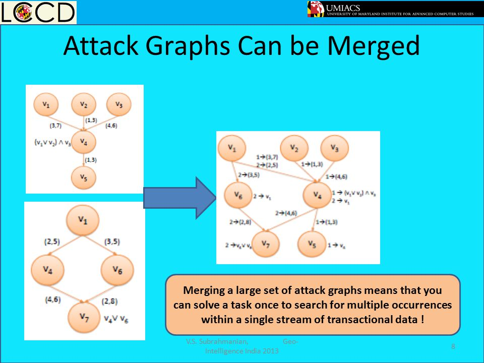 Attack Graphs Can be Merged 8 Merging a large set of attack graphs means that you can solve a task once to search for multiple occurrences within a si