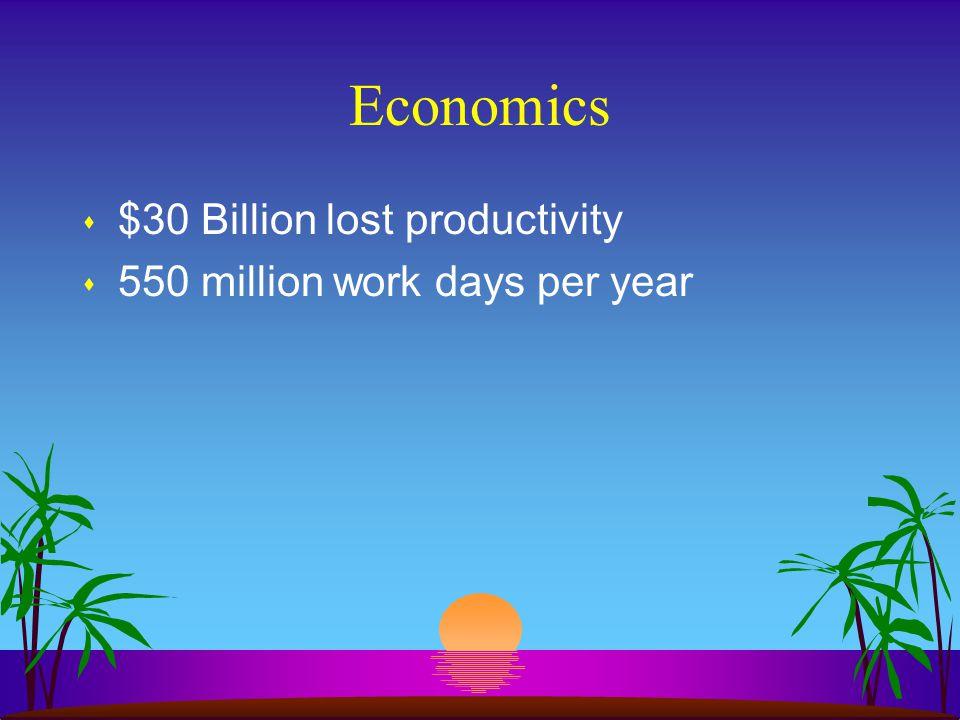 Economics s $30 Billion lost productivity s 550 million work days per year